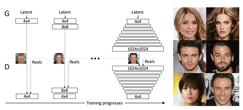 Generative Adversarial Networks GAN Ian Goodfellow Backpropagation Limits of Deep Learning Geoffrey Hinton Enterprise Machine Learning As A Service MLaaS