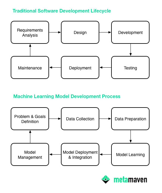 Metamaven Traditional Software Development SDLC vs Machine Learning Model Training Development