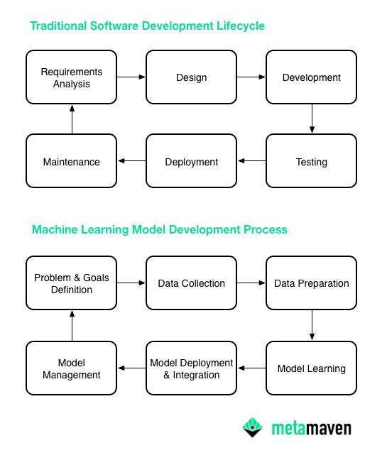 Metamaven Traditional Software Development SDLC vs Machine Learning Model Training Development