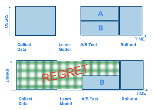 Traditional A/B Testing vs Multi-Arm Contextual Bandit Algorithms